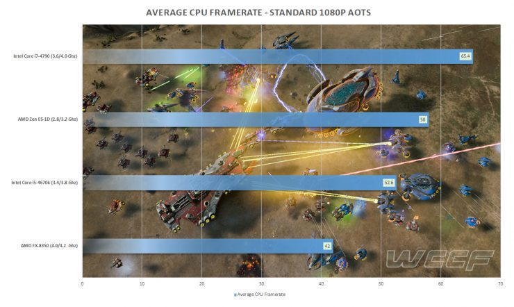 AMD Zen ES-1D vs Core i7-4790 vs Core i5-4670K vs FX-8350