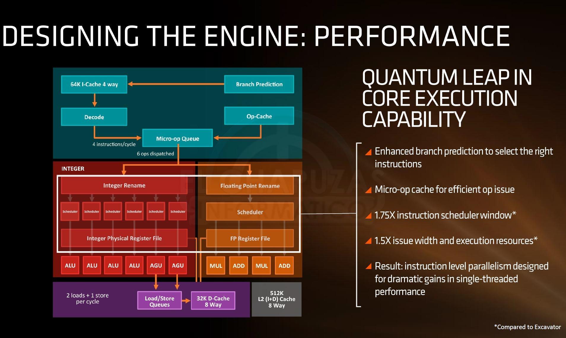AMD Zen Oficial 3 2