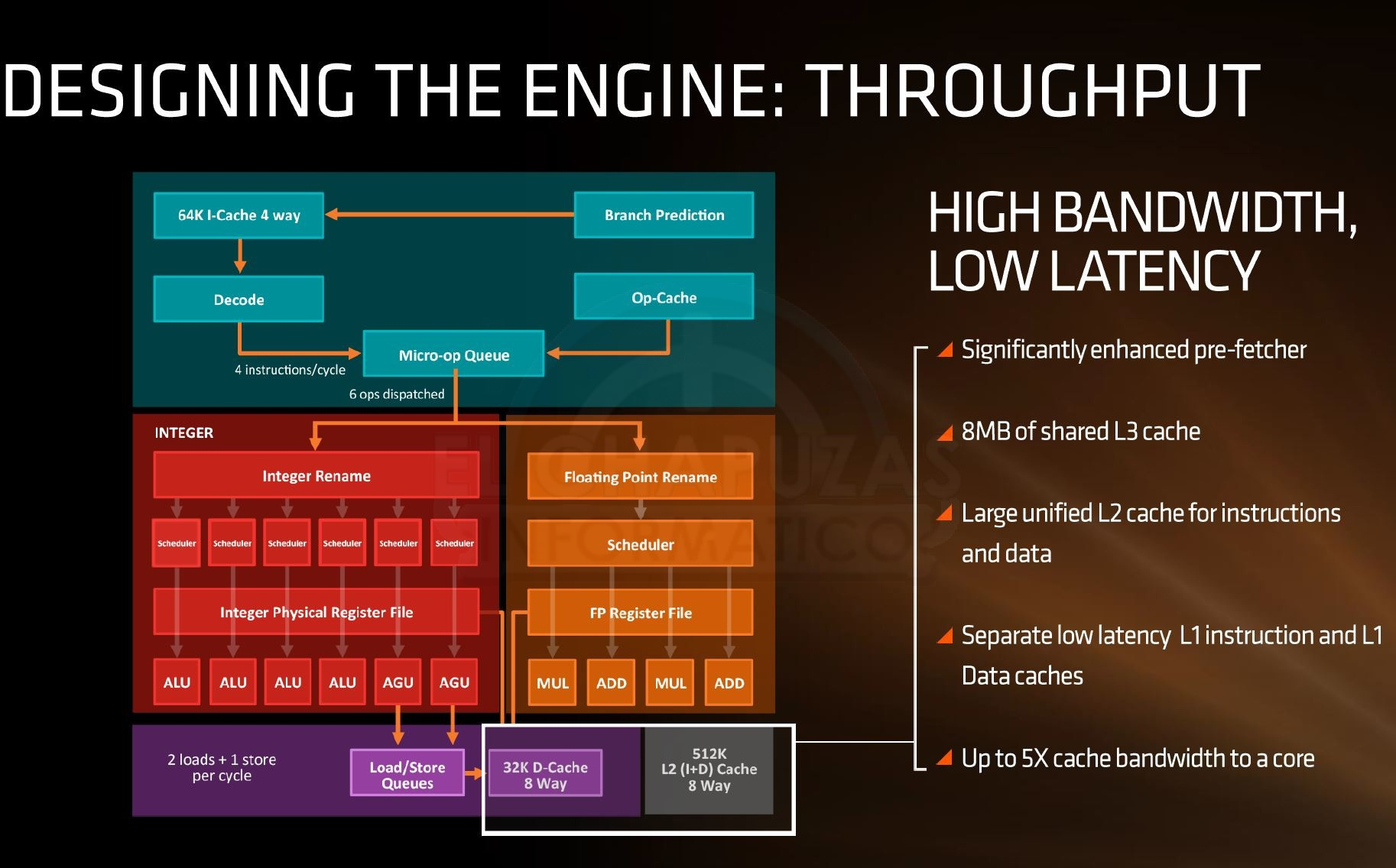 AMD Zen Oficial 4 3