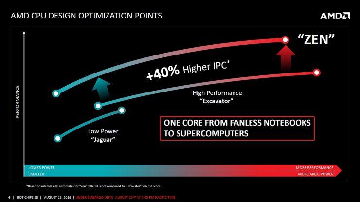 AMD Zen arquitectura (1)