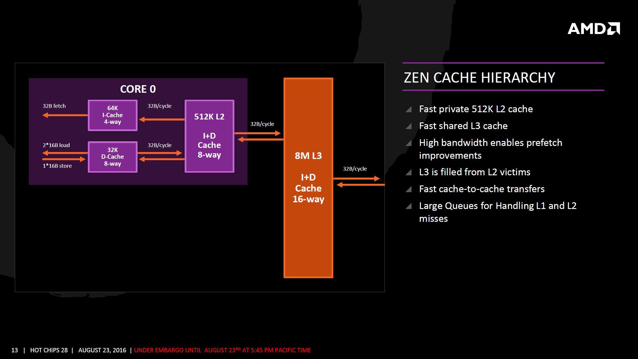 AMD Zen arquitectura 10 9