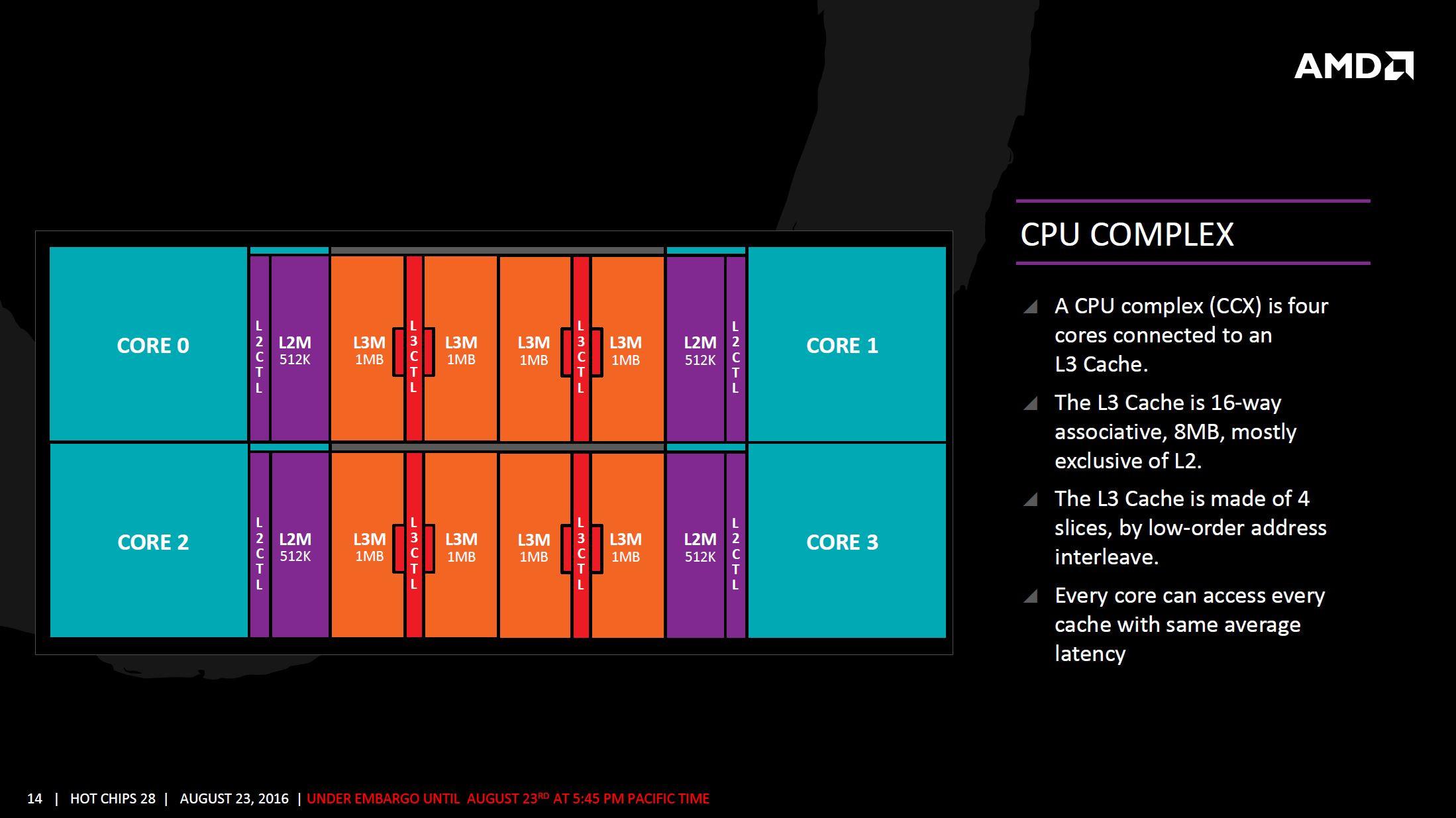 AMD Zen arquitectura 11 10
