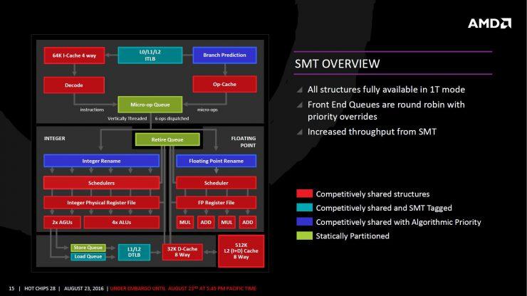 AMD Zen arquitectura 12 740x416 1
