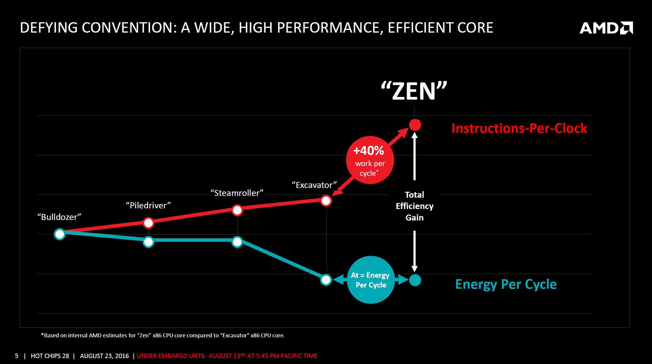 AMD Zen arquitectura 2 1
