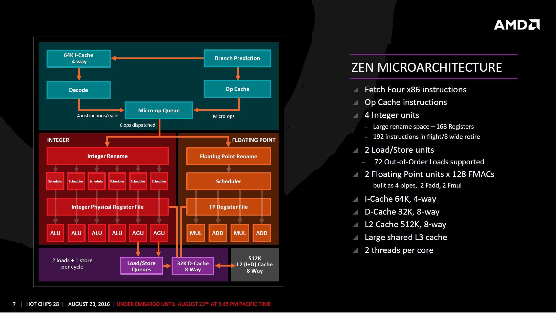 AMD Zen arquitectura 4 3