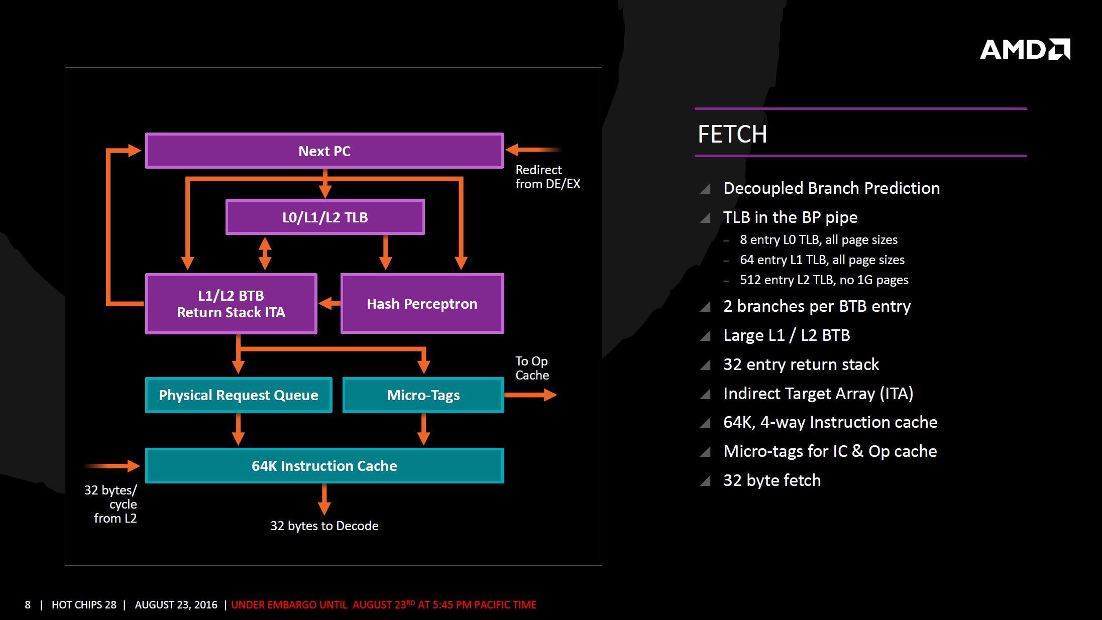 AMD Zen arquitectura 5 4