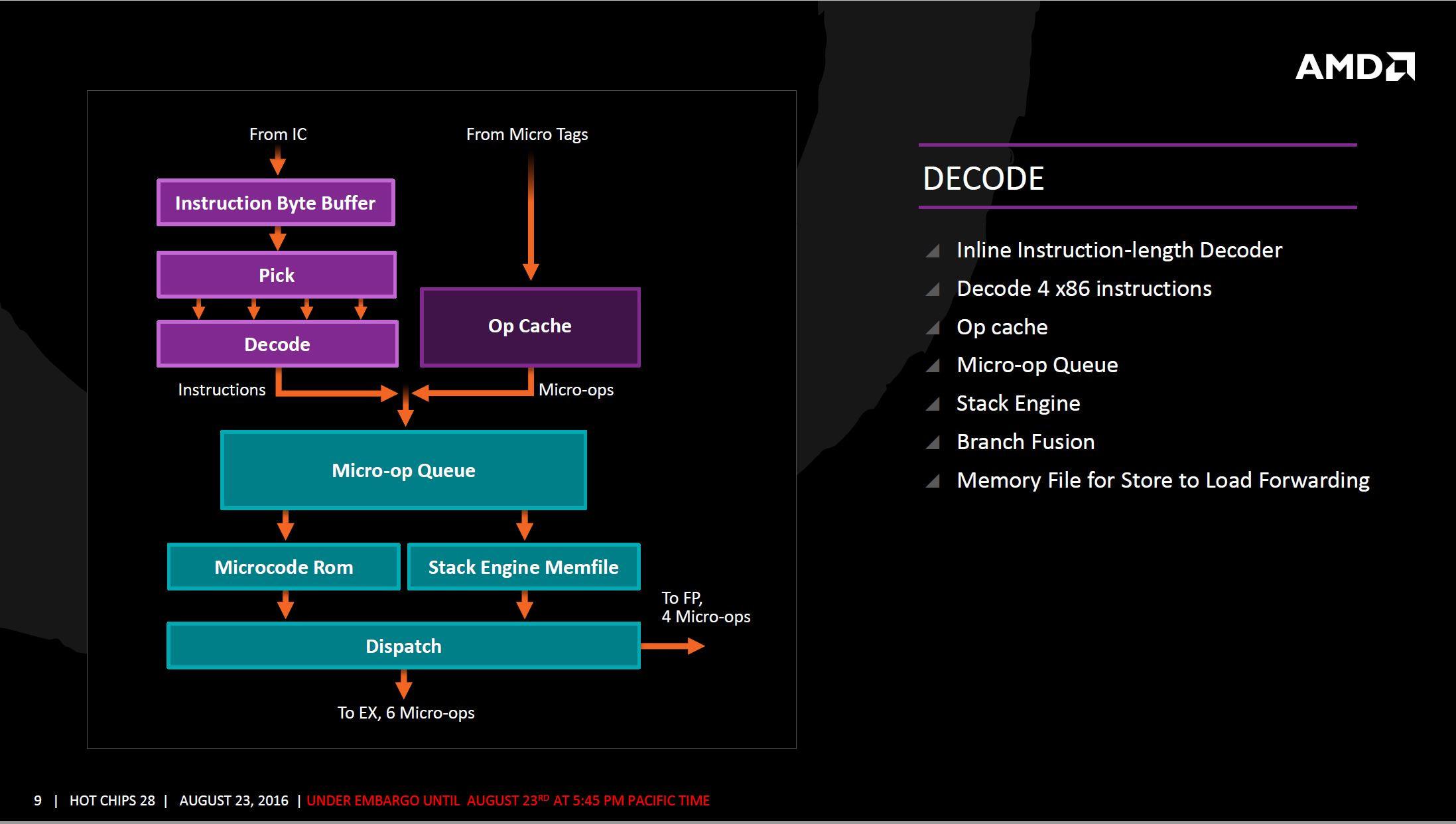 AMD Zen arquitectura 6 5