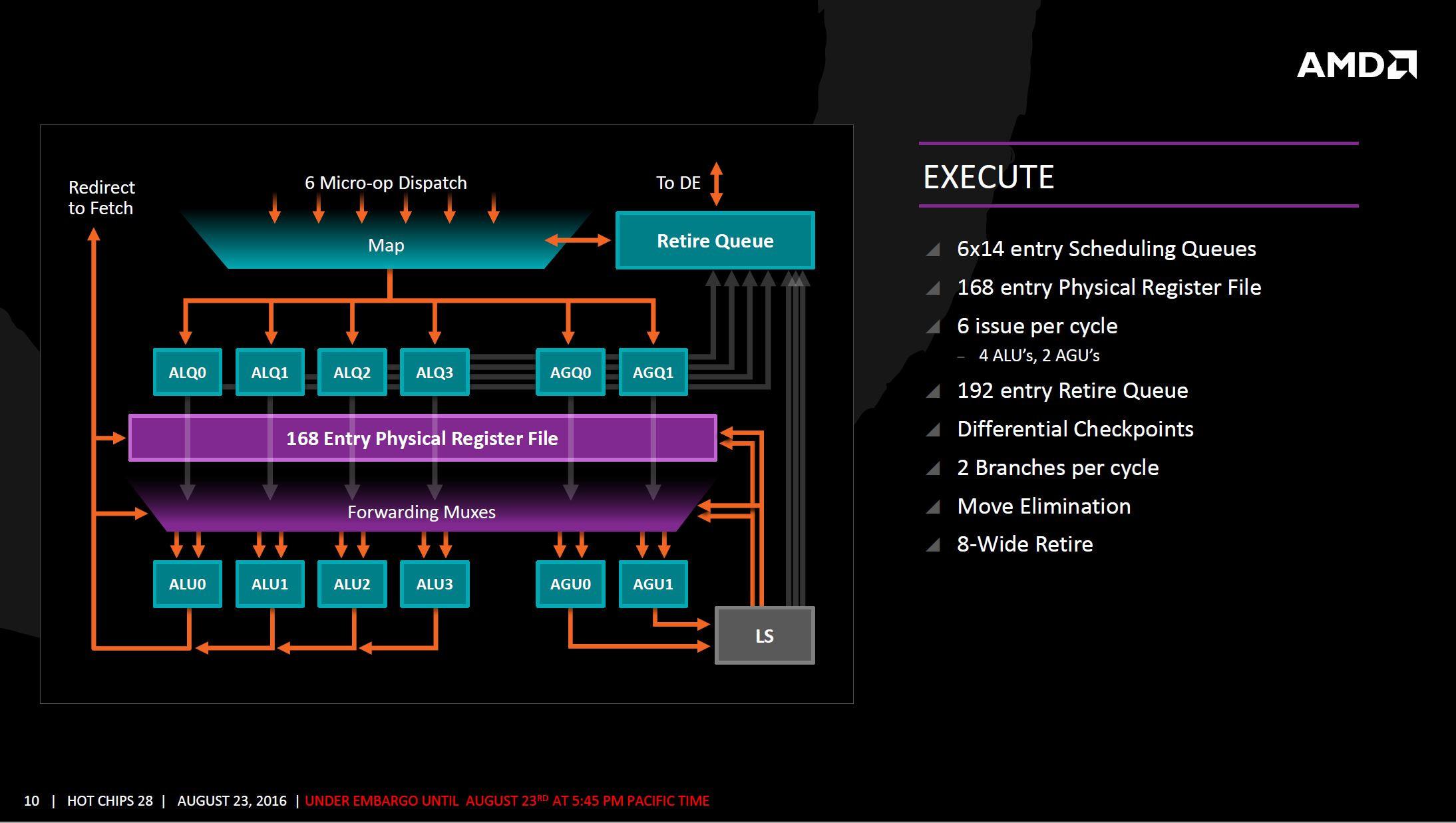AMD Zen arquitectura 7 6