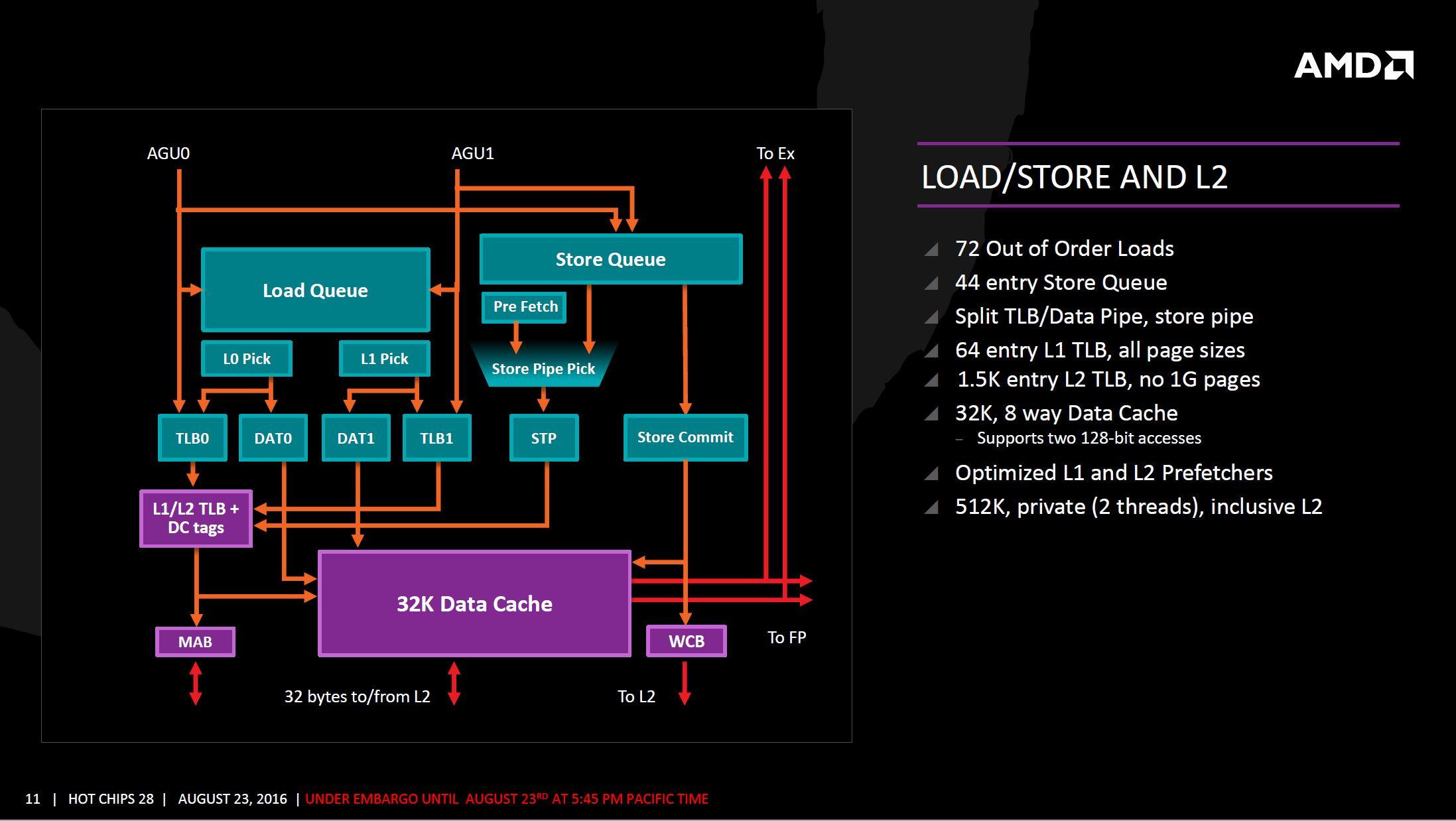 AMD Zen arquitectura 8 7