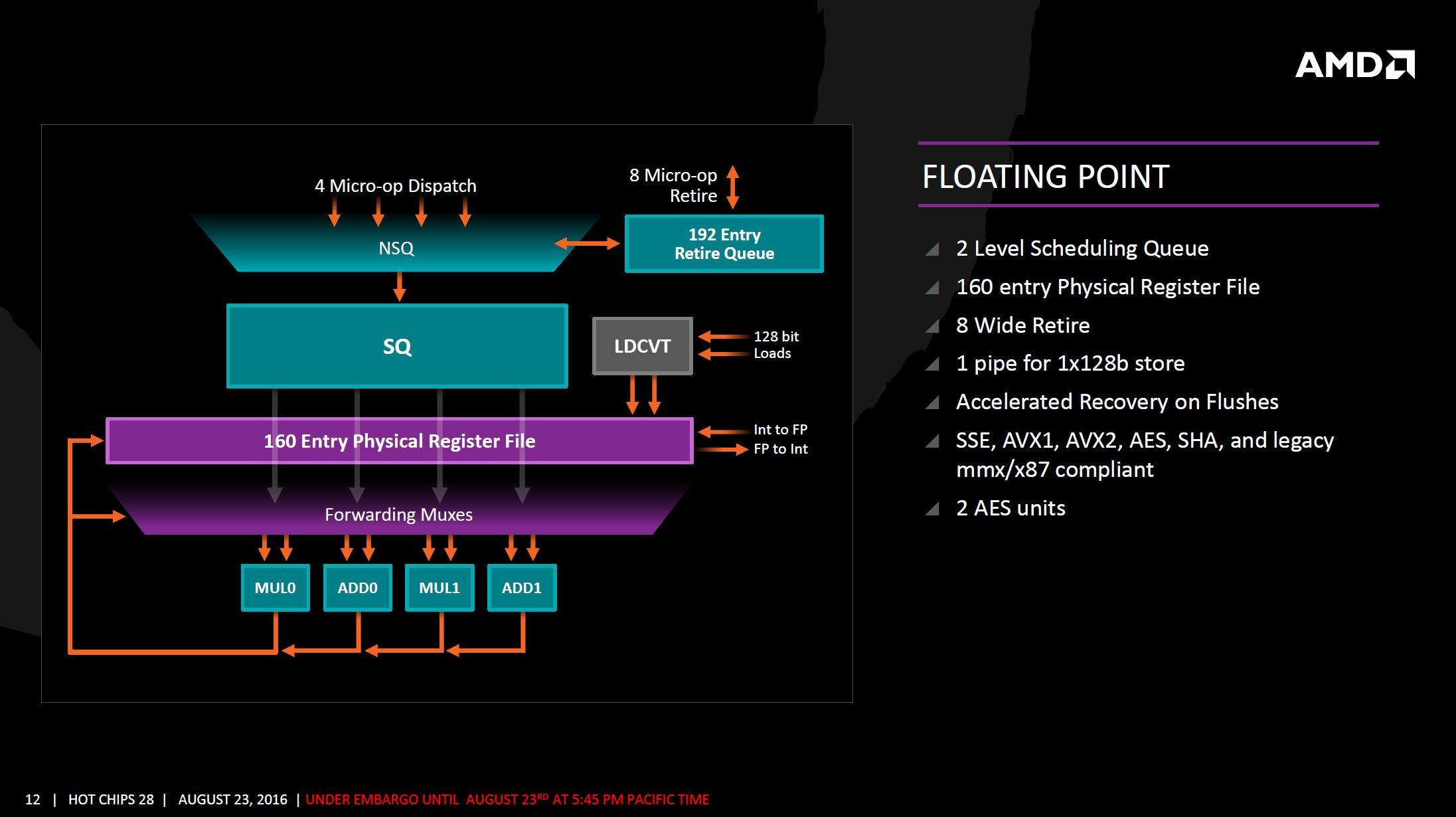 AMD Zen arquitectura 9 8