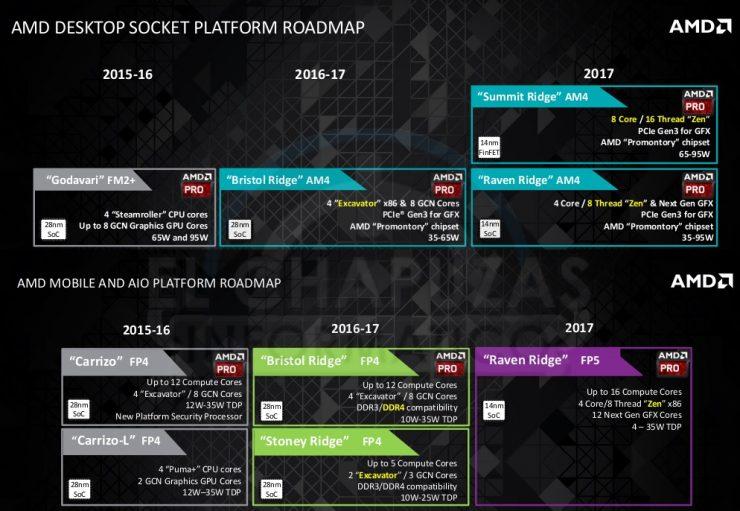 AMD Zen hoja ruta 2017