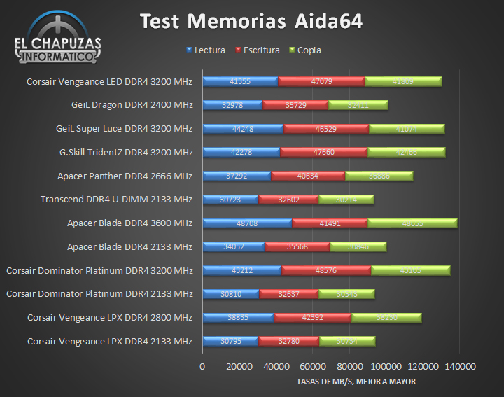 Corsair Vengeance LED DDR4 - Tests 01
