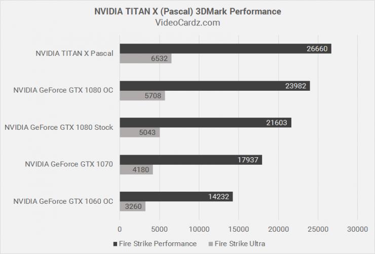 GeForce GTX TITAN X Pascal vs GeForce GTX 1080