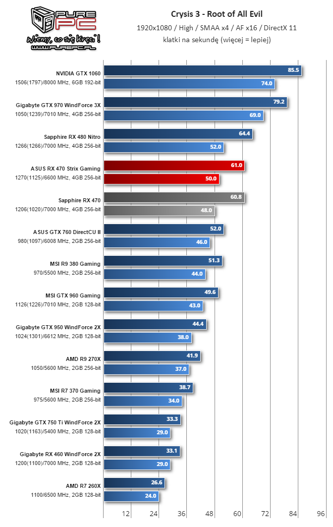 Gigabyte RX 460 WindForce 2X Crysis3 1