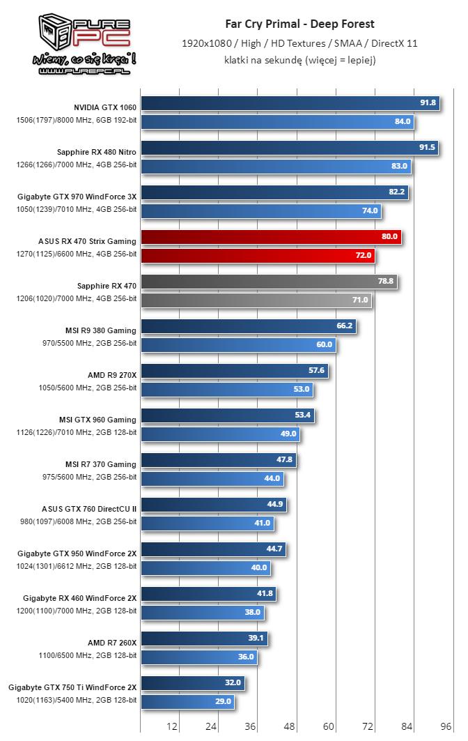 Gigabyte RX 460 WindForce 2X FarCry 4