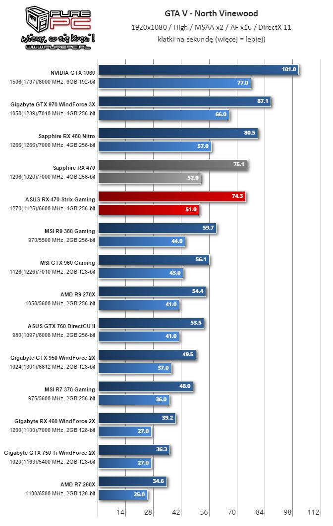 Gigabyte RX 460 WindForce 2X GTA5 5