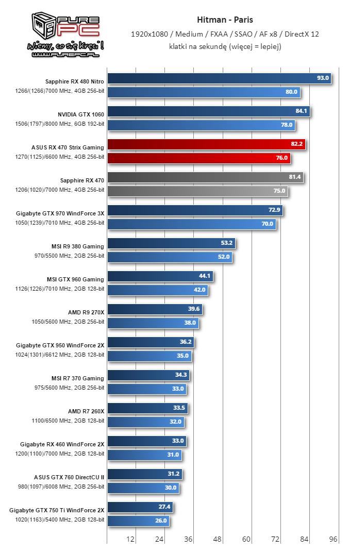 Gigabyte RX 460 WindForce 2X Hitman 6