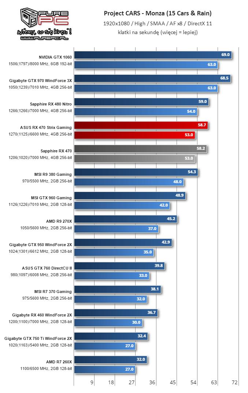 Gigabyte RX 460 WindForce 2X ProjectCars 8