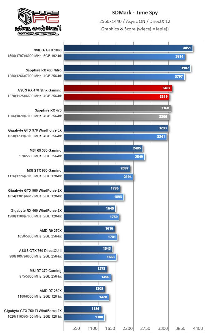 Gigabyte RX 460 WindForce 2X TimeSpy 9
