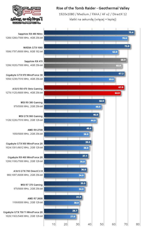 Gigabyte RX 460 WindForce 2X TombRaider 10