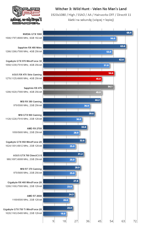 Gigabyte RX 460 WindForce 2X Witcher3 7