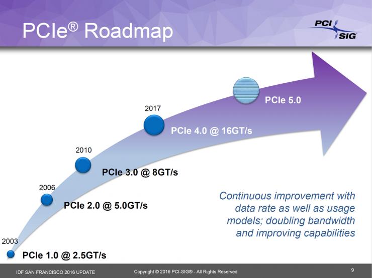 Hoja de ruta PCI-Express