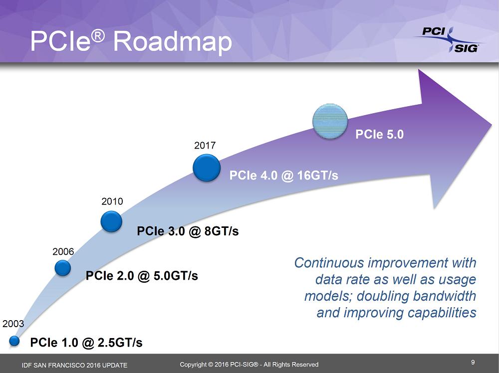 Hoja-de-ruta-PCI-Express.png
