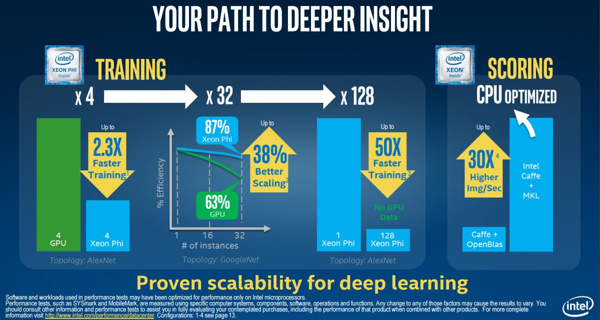 Intel Xeon Phi HPC vs GPU Nvidia