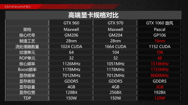 Nvidia GeForce GTX 1060 3GB (2)