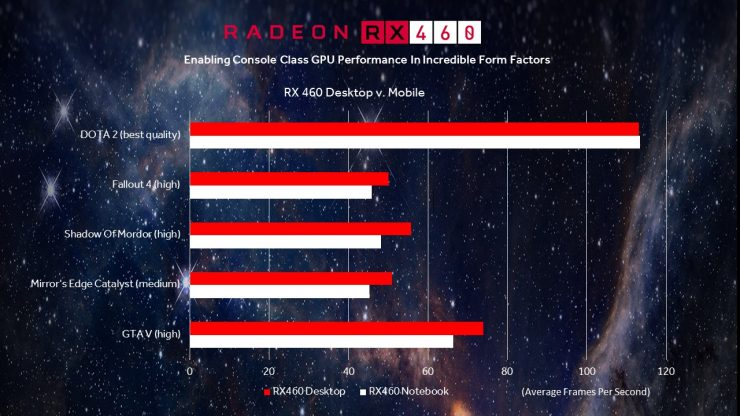 Radeon RX 460M vs Radeon RX 460