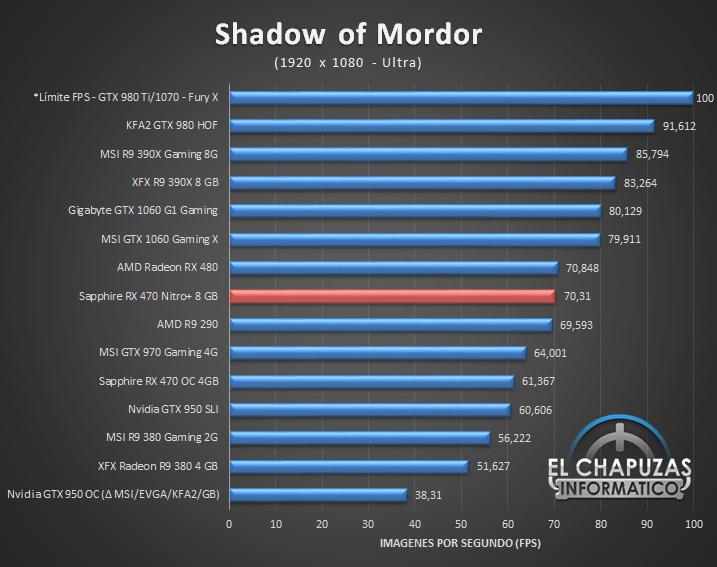 Sapphire Radeon RX 470 Nitro 8 GB Full HD 20 4