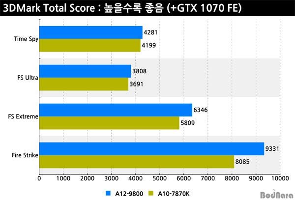 AMD Bristol Ridge A12 9800 AM4 Performance 3DMark 3