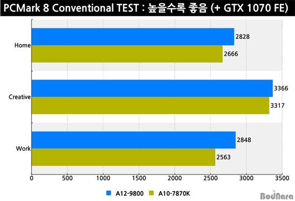 AMD Bristol Ridge A12 9800 AM4 Performance PCMark 8 5