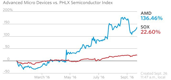 amd-vs-semiconductores-phlx-bolsa