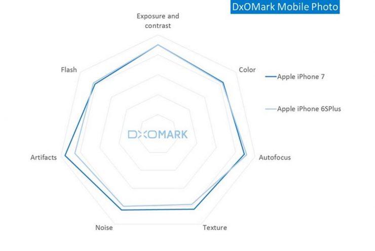 dxomark-camara-iphone-comparativa