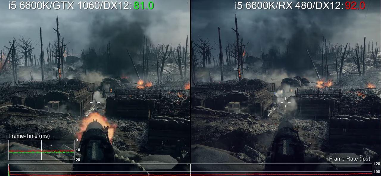 Battlefield 1: GeForce GTX 1060 vs Radeon RX 480 vs PlayStation 4 vs Xbox One