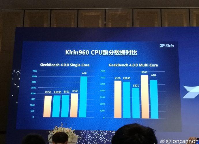 Huawei Kirin 960 benchmark 2 2