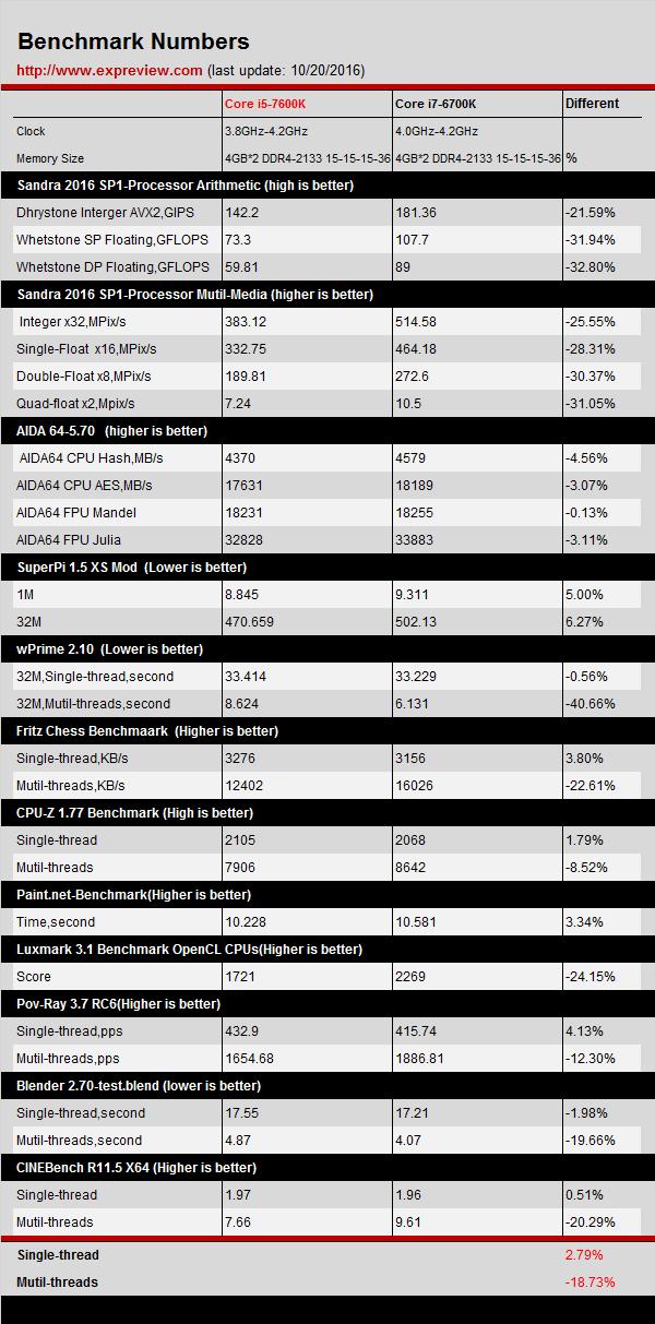 intel-core-i5-7600k-vs-core-i7-6700k_benchmarks