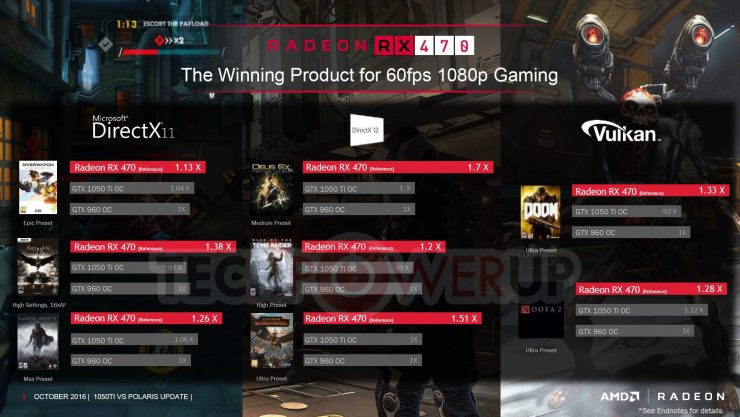radeon-rx-470-vs-geforce-gtx-1050-ti-games-juegos-benchmarks-1