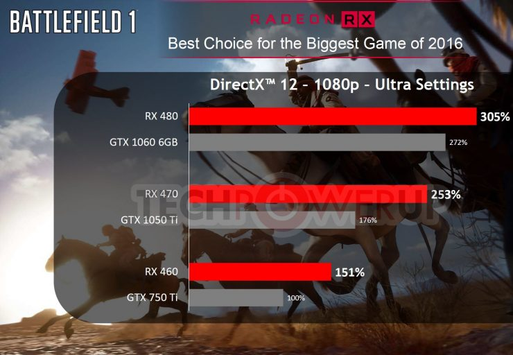 radeon-rx-470-vs-geforce-gtx-1050-ti-games-juegos-benchmarks-2