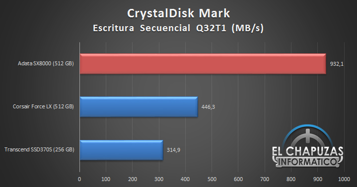 adata-sx8000-pcie-gen3x4-m-2-2280-ssd-comparativa-5