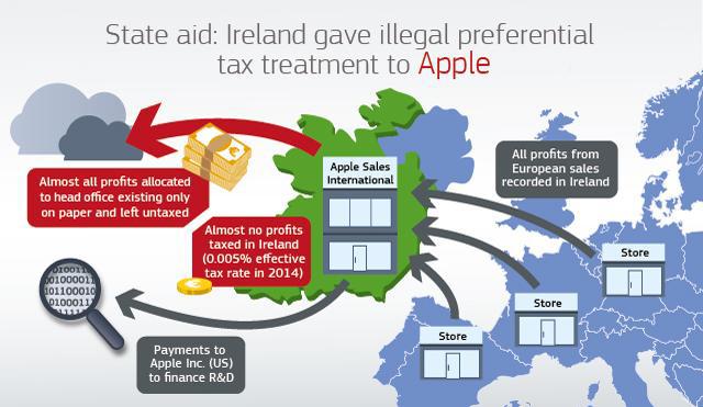 apple-impuestos