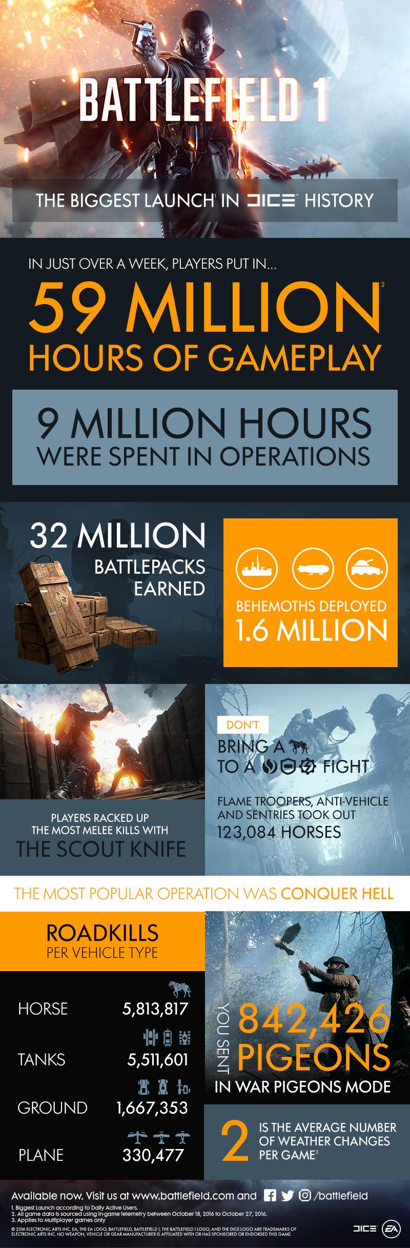 battlefield-1-infografia