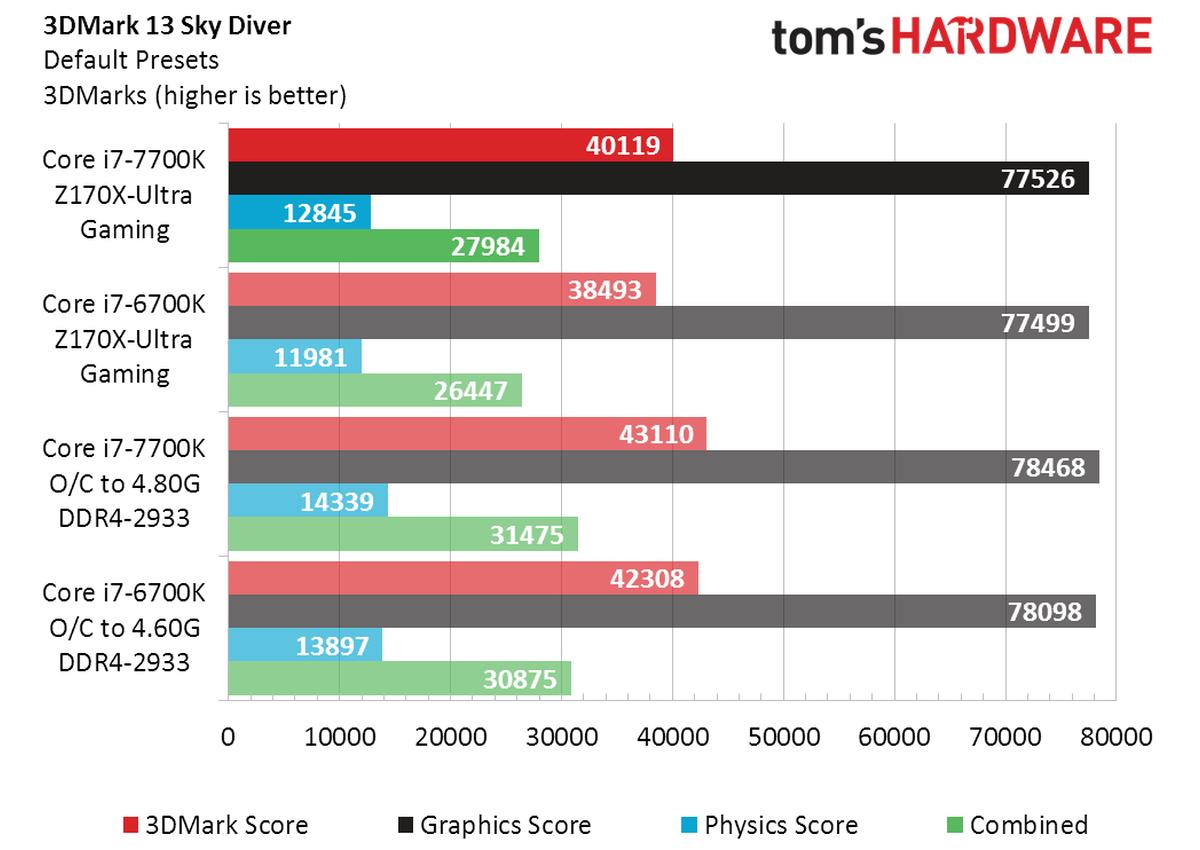 Review Core i7 7700K vs Core i7 6700K 1 2