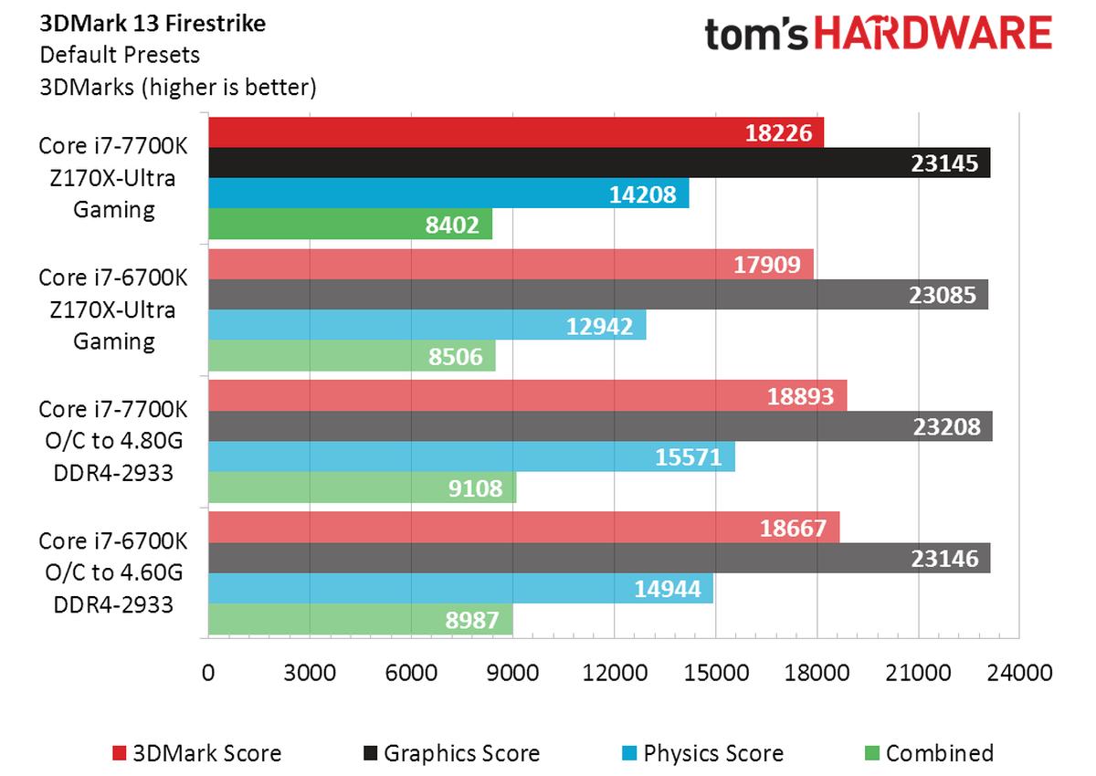 Review Core i7 7700K vs Core i7 6700K 2 3