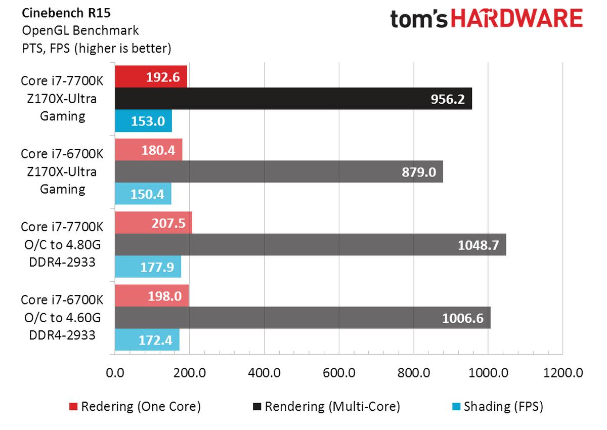 Review Core i7 7700K vs Core i7 6700K 3 4