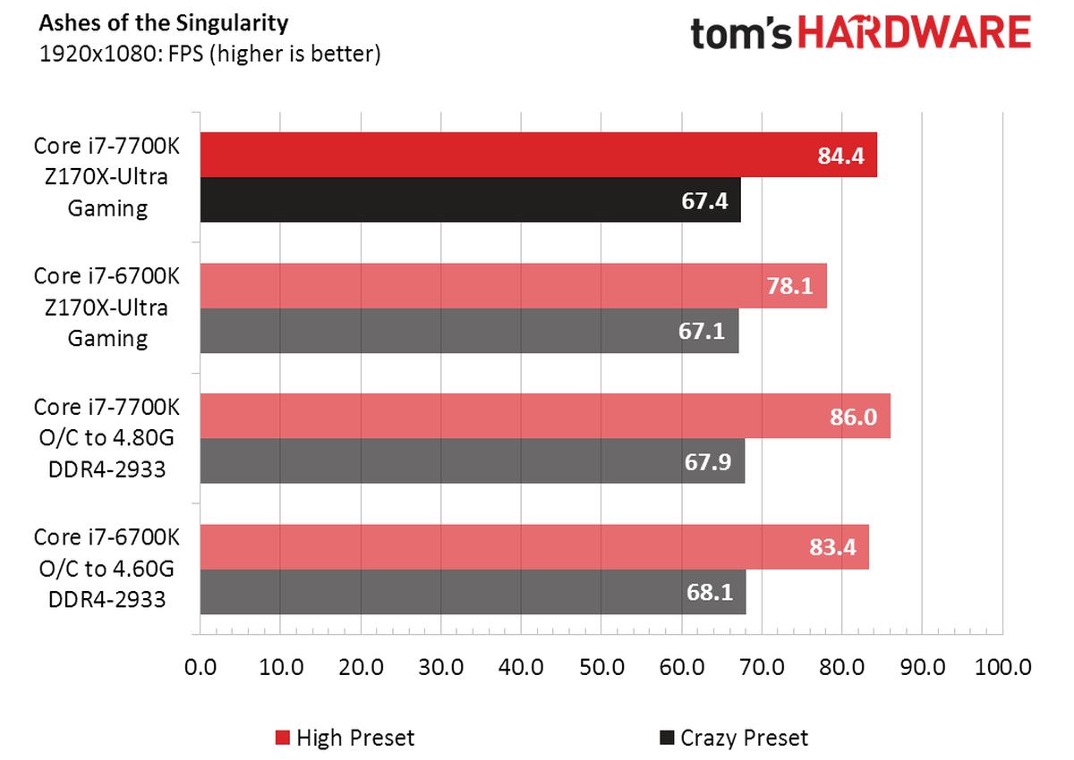 Review Core i7 7700K vs Core i7 6700K 4 5