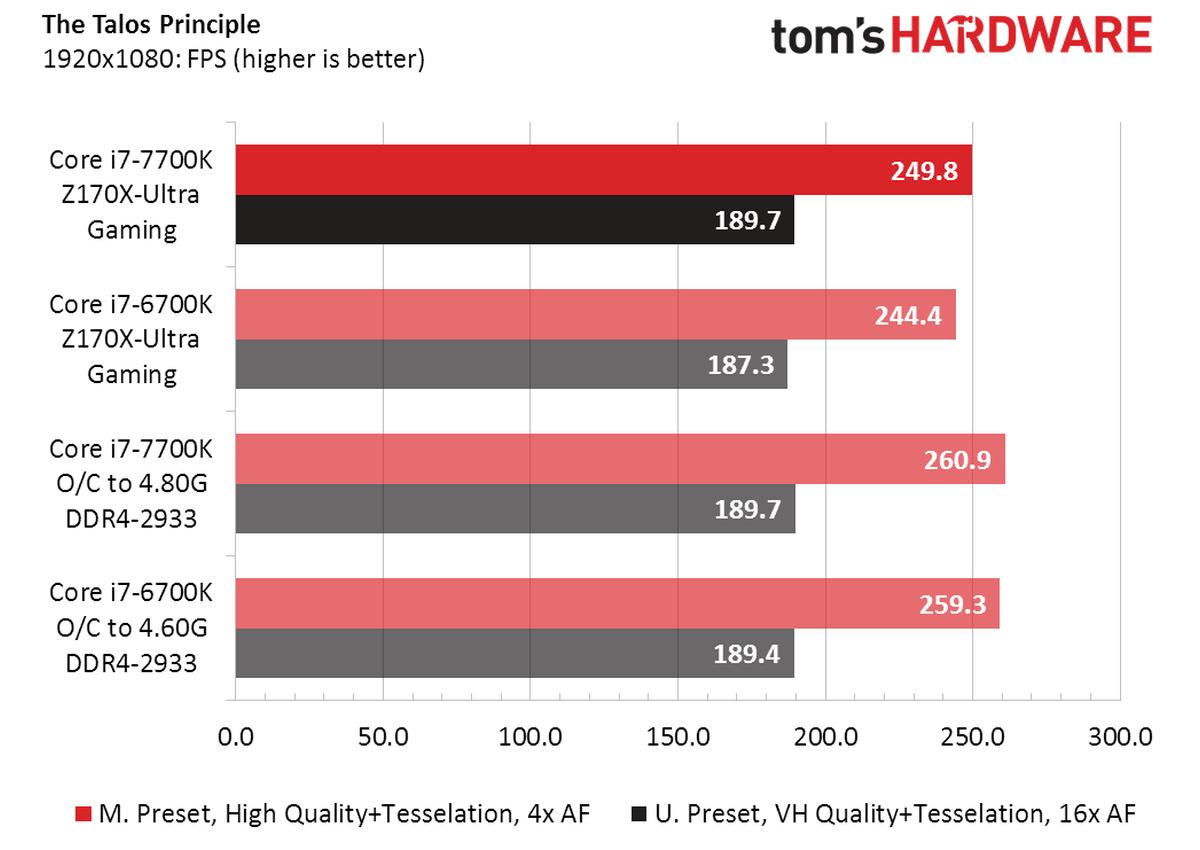Review Core i7 7700K vs Core i7 6700K 7 8