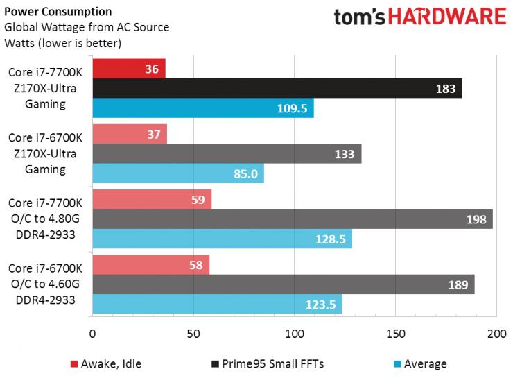 review-core-i7-7700k-vs-core-i7-6700k-consumo
