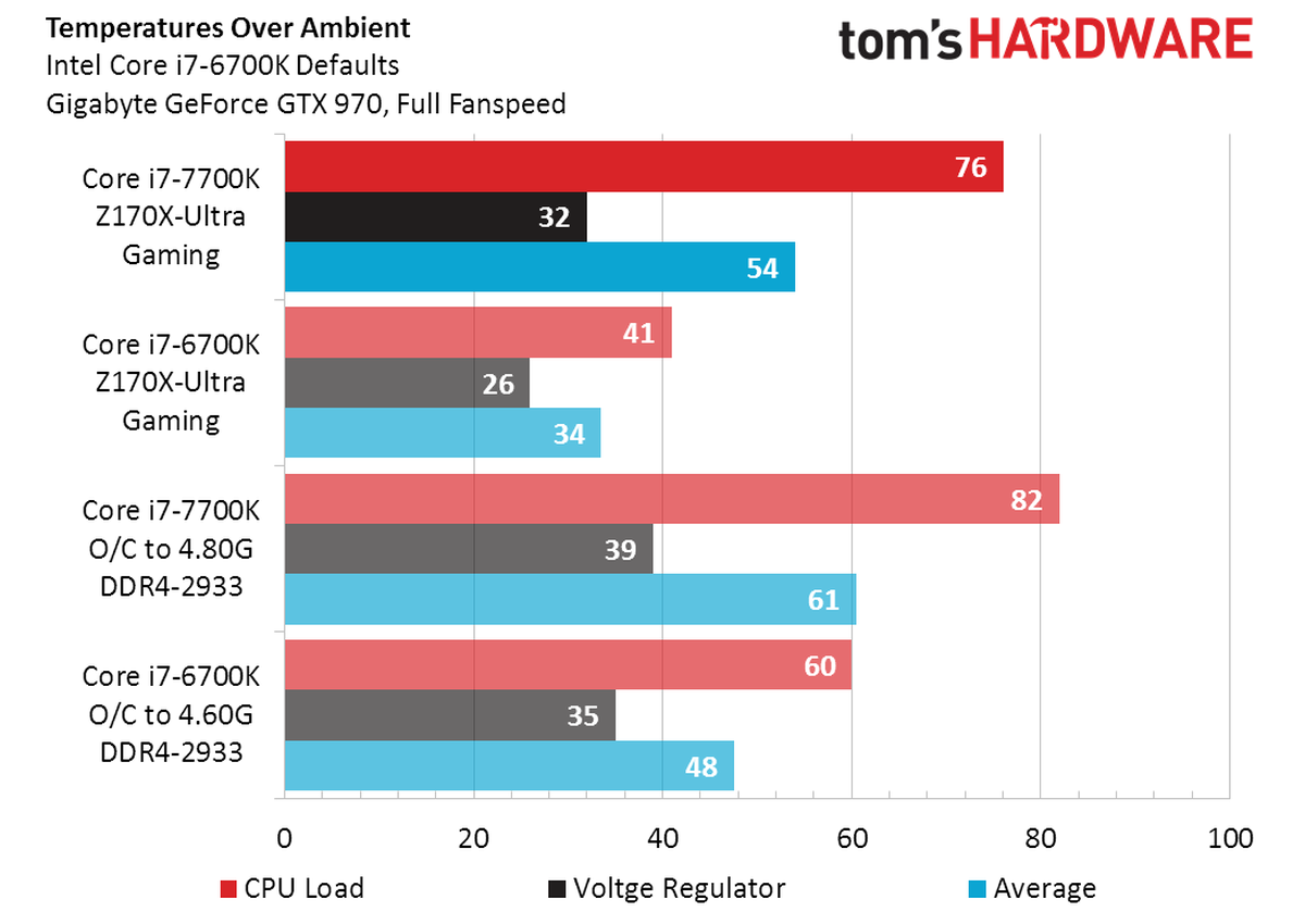 Review Core i7 7700K vs Core i7 6700K temperatura 9